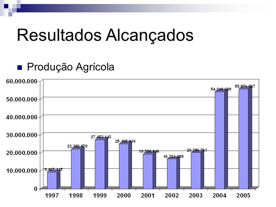 Resultados Alcançados Produção Agrícola