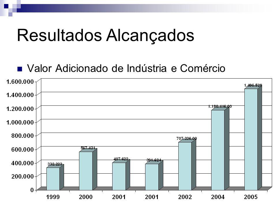 Resultados Alcançados Valor Adicionado de Indústria e Comércio
