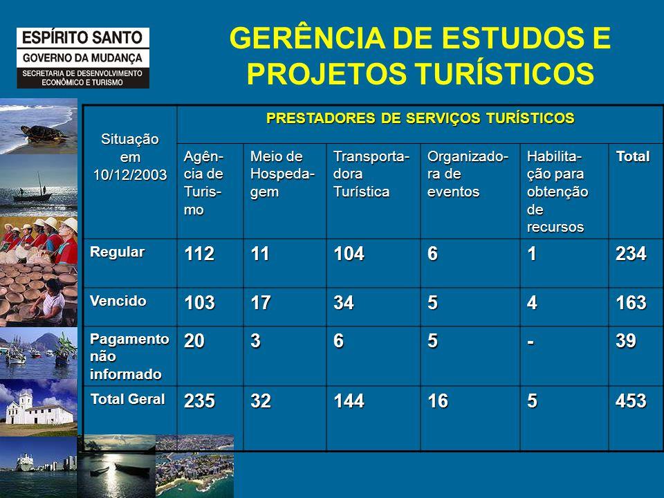 Situação em 10/12/2003 PRESTADORES DE SERVIÇOS TURÍSTICOS Agên- cia de Turis- mo Meio de Hospeda- gem Transporta- dora Turística Organizado- ra de eventos Habilita- ção para obtenção de recursos Total Regular1121110461234 Vencido103173454163 Pagamento não informado 20365-39 Total Geral 23532144165453