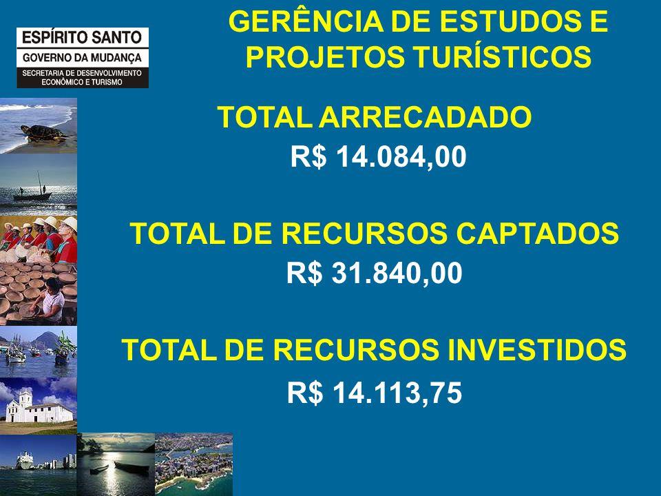 TOTAL ARRECADADO R$ 14.084,00 TOTAL DE RECURSOS CAPTADOS R$ 31.840,00 TOTAL DE RECURSOS INVESTIDOS R$ 14.113,75