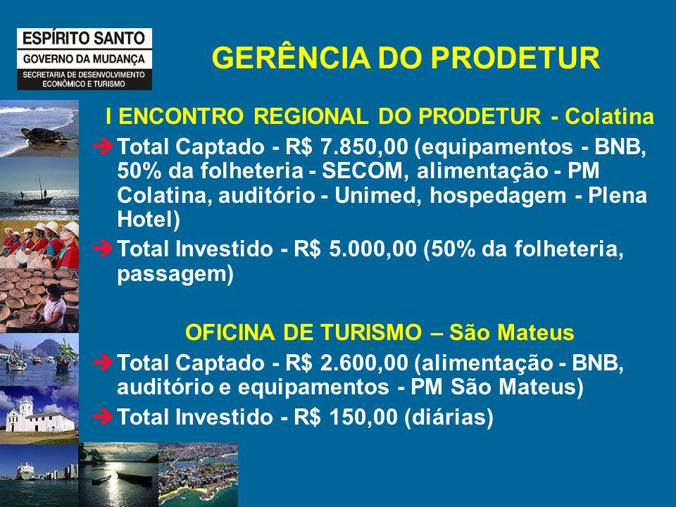 GERÊNCIA DO PRODETUR I ENCONTRO REGIONAL DO PRODETUR - Colatina Total Captado - R$ 7.850,00 (equipamentos - BNB, 50% da folheteria - SECOM, alimentação - PM Colatina, auditório - Unimed, hospedagem - Plena Hotel) Total Investido - R$ 5.000,00 (50% da folheteria, passagem) OFICINA DE TURISMO – São Mateus Total Captado - R$ 2.600,00 (alimentação - BNB, auditório e equipamentos - PM São Mateus) Total Investido - R$ 150,00 (diárias)