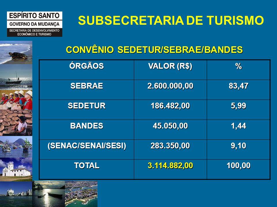 CONVÊNIO SEDETUR/SEBRAE/BANDES SUBSECRETARIA DE TURISMO ÓRGÃOS VALOR (R$) % SEBRAE2.600.000,0083,47 SEDETUR186.482,005,99 BANDES45.050,001,44 (SENAC/SENAI/SESI)283.350,009,10 TOTAL3.114.882,00100,00