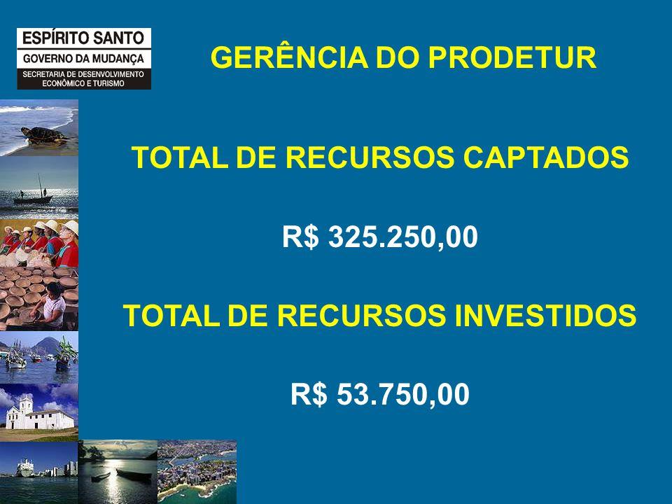 GERÊNCIA DO PRODETUR TOTAL DE RECURSOS CAPTADOS R$ 325.250,00 TOTAL DE RECURSOS INVESTIDOS R$ 53.750,00