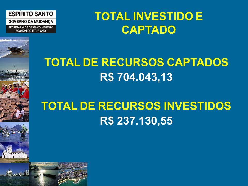 TOTAL INVESTIDO E CAPTADO TOTAL DE RECURSOS CAPTADOS R$ 704.043,13 TOTAL DE RECURSOS INVESTIDOS R$ 237.130,55