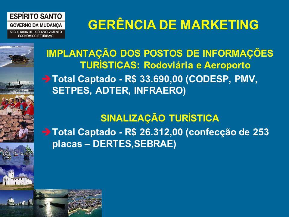 GERÊNCIA DE MARKETING IMPLANTAÇÃO DOS POSTOS DE INFORMAÇÕES TURÍSTICAS: Rodoviária e Aeroporto Total Captado - R$ 33.690,00 (CODESP, PMV, SETPES, ADTER, INFRAERO) SINALIZAÇÃO TURÍSTICA Total Captado - R$ 26.312,00 (confecção de 253 placas – DERTES,SEBRAE)