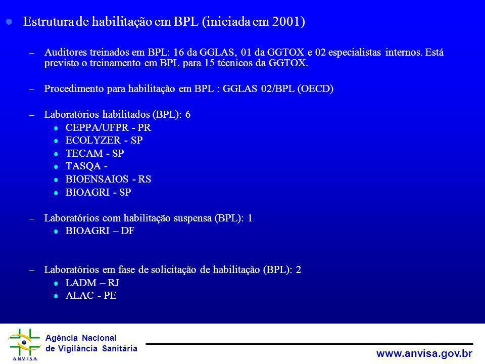 Agência Nacional de Vigilância Sanitária www.anvisa.gov.br Estrutura de habilitação em BPL (iniciada em 2001) – Auditores treinados em BPL: 16 da GGLA