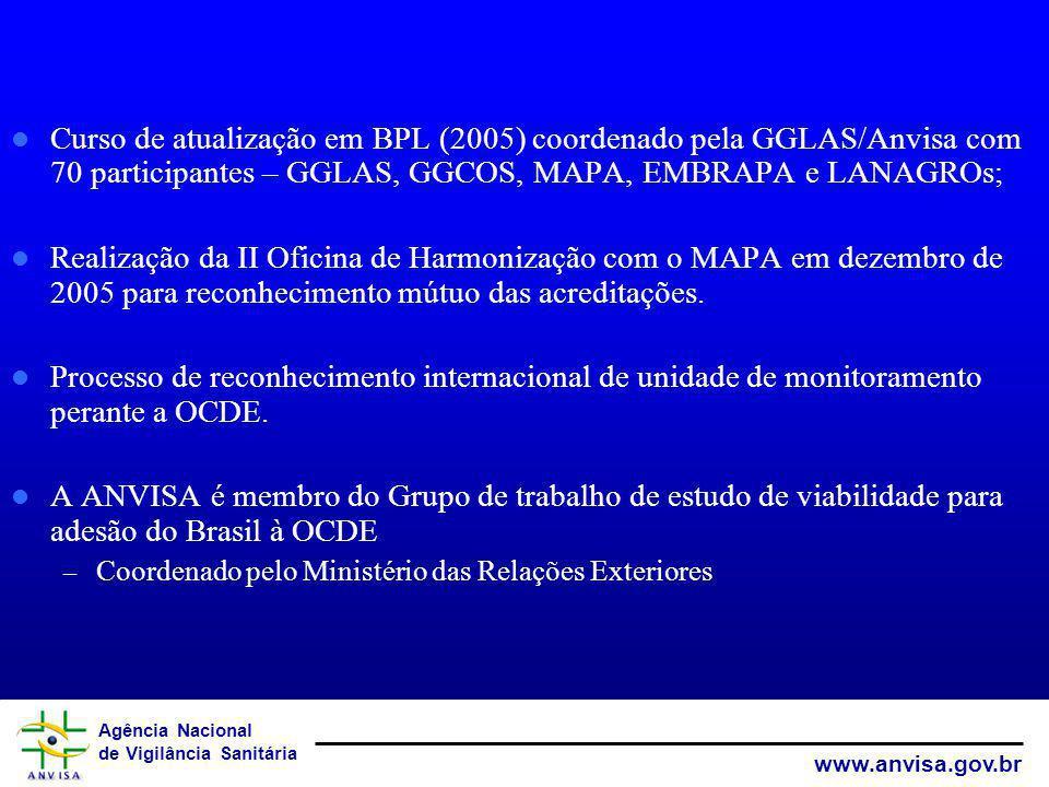 Agência Nacional de Vigilância Sanitária www.anvisa.gov.br Curso de atualização em BPL (2005) coordenado pela GGLAS/Anvisa com 70 participantes – GGLA