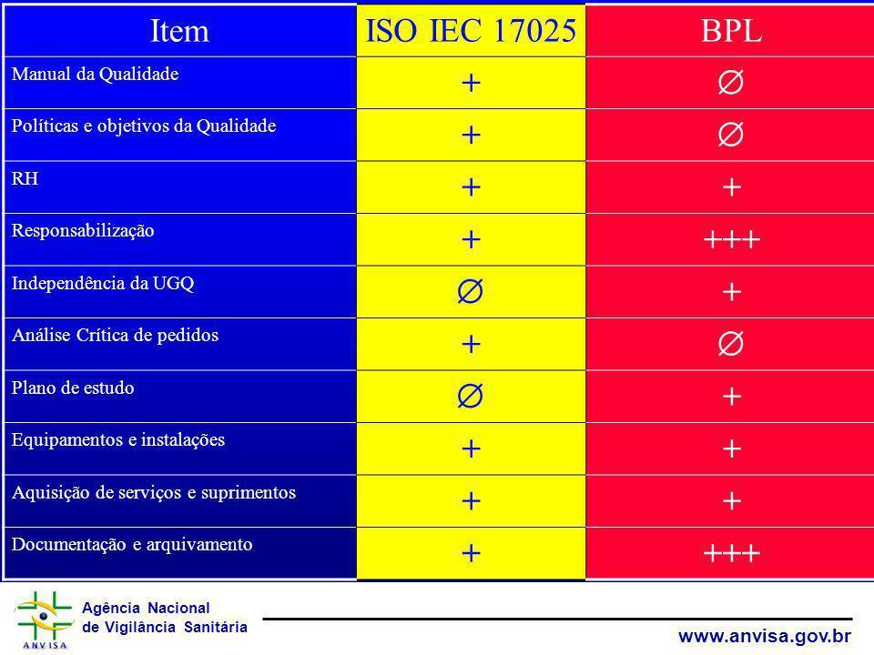 Agência Nacional de Vigilância Sanitária www.anvisa.gov.br ItemISO IEC 17025BPL Manual da Qualidade + Políticas e objetivos da Qualidade + RH ++ Respo
