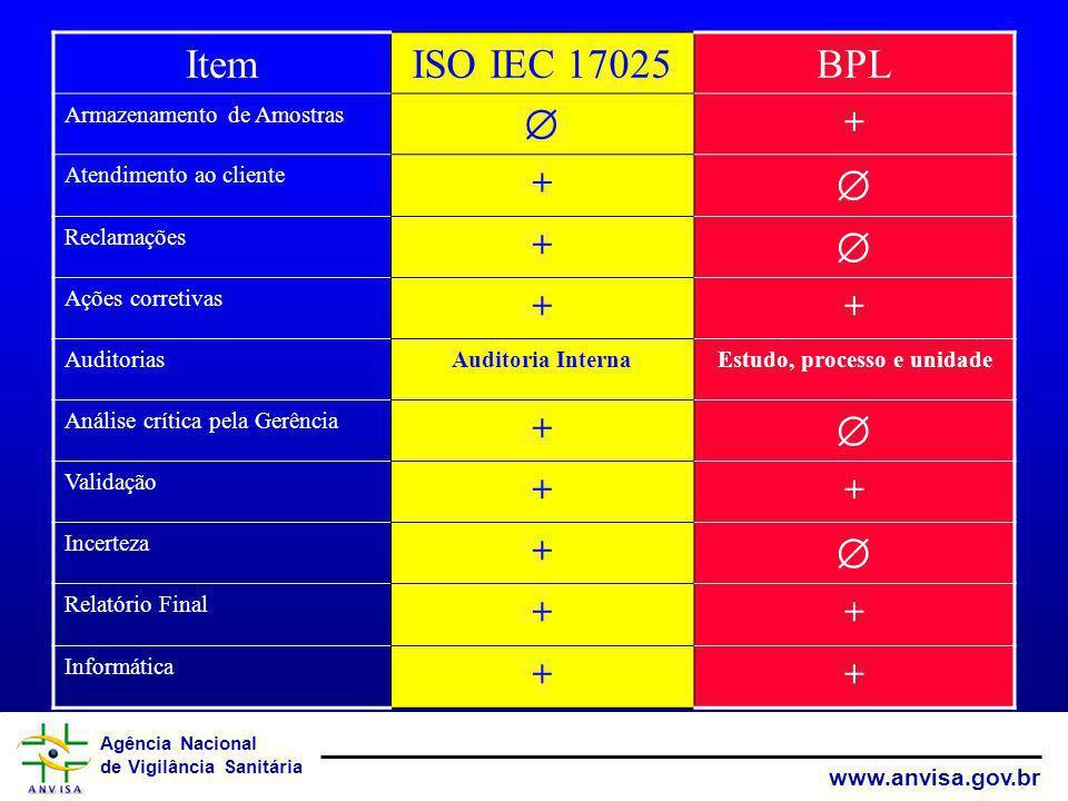 Agência Nacional de Vigilância Sanitária www.anvisa.gov.br ItemISO IEC 17025BPL Armazenamento de Amostras + Atendimento ao cliente + Reclamações + Açõ