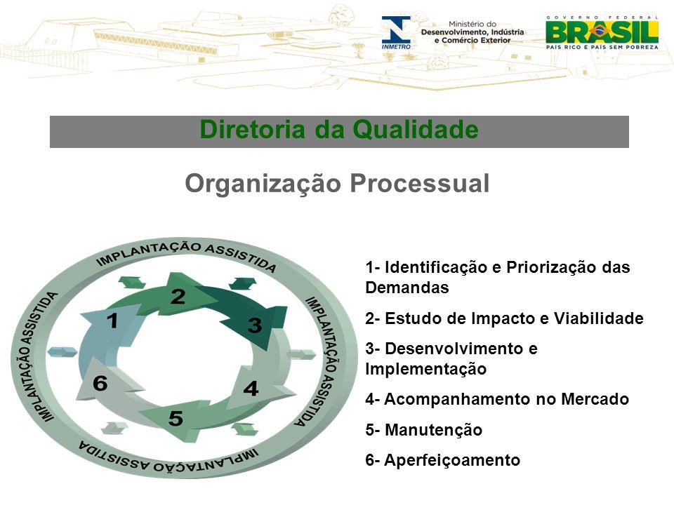 Organização Processual 1- Identificação e Priorização das Demandas 2- Estudo de Impacto e Viabilidade 3- Desenvolvimento e Implementação 4- Acompanham