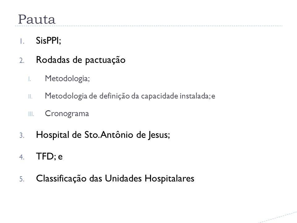 Pauta 1. SisPPI; 2. Rodadas de pactuação I. Metodologia; II.