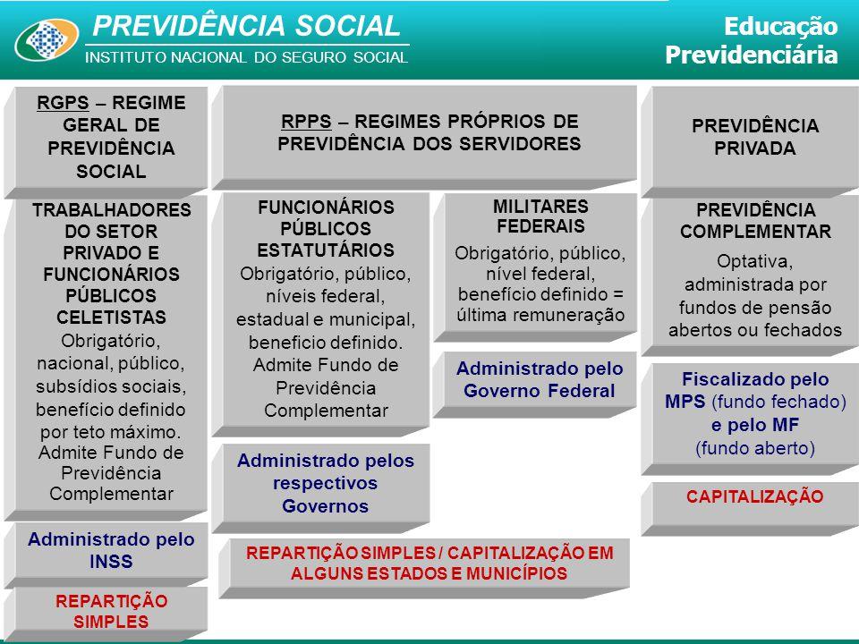 PREVIDÊNCIA SOCIAL INSTITUTO NACIONAL DO SEGURO SOCIAL Educação Previdenciária TRABALHADORES DO SETOR PRIVADO E FUNCIONÁRIOS PÚBLICOS CELETISTAS Obrig