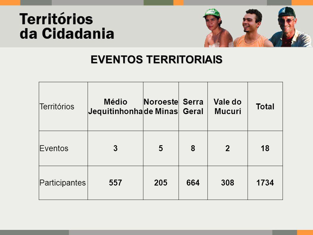 EVENTOS TERRITORIAIS Territórios Médio Jequitinhonha Noroeste de Minas Serra Geral Vale do Mucuri Total Eventos358218 Participantes5572056643081734