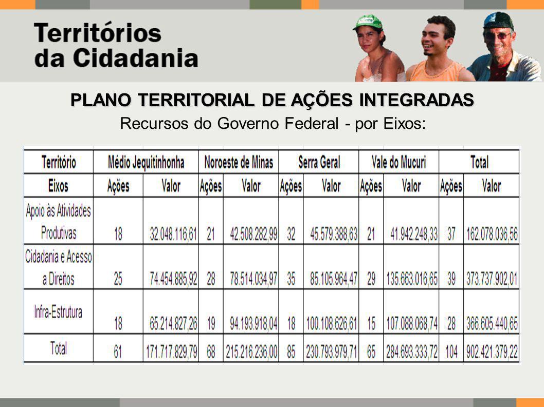 Recursos do Governo Federal - por Eixos: PLANO TERRITORIAL DE AÇÕES INTEGRADAS