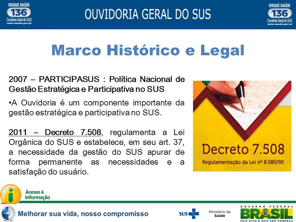 2007 – PARTICIPASUS : Política Nacional de Gestão Estratégica e Participativa no SUS A Ouvidoria é um componente importante da gestão estratégica e participativa no SUS.