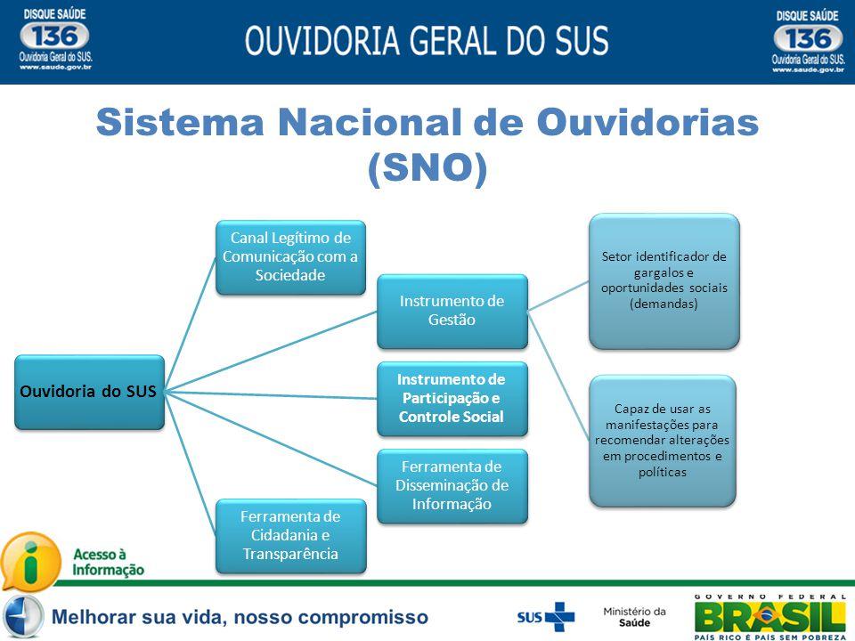 Conceito Sistema Nacional de Ouvidorias (SNO) Ouvidoria do SUS Canal Legítimo de Comunicação com a Sociedade Instrumento de Participação e Controle So