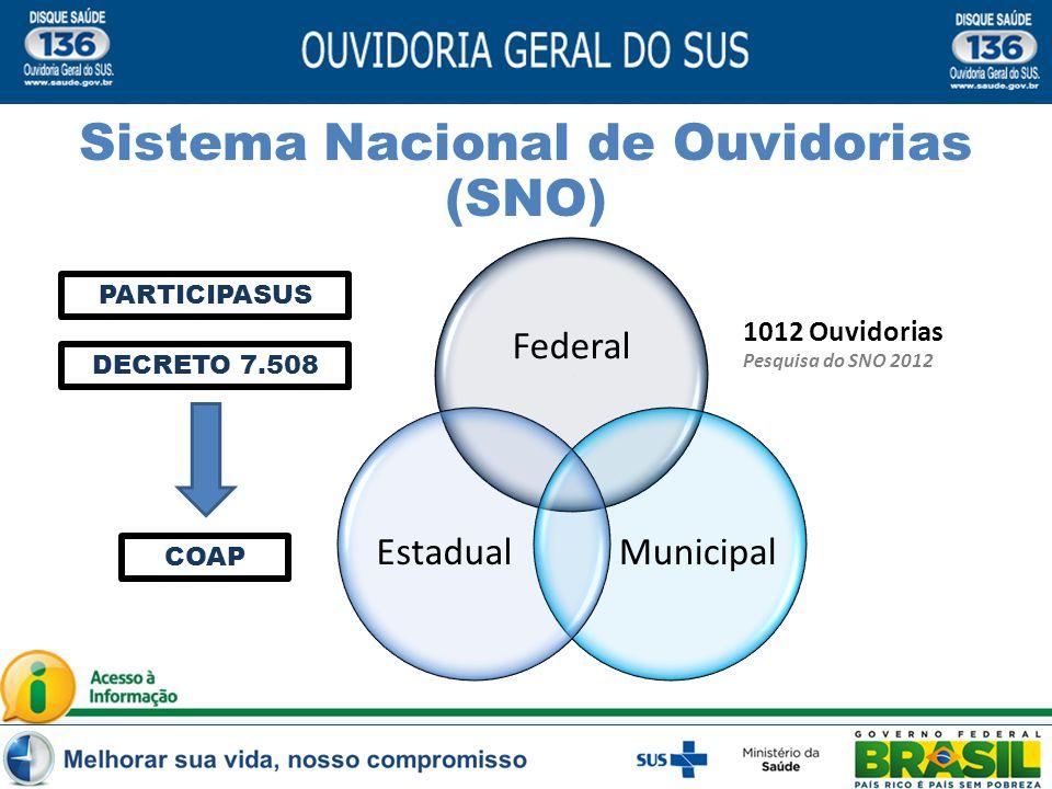 Federal MunicipalEstadual 1012 Ouvidorias Pesquisa do SNO 2012 PARTICIPASUS DECRETO 7.508 COAP Sistema Nacional de Ouvidorias (SNO)