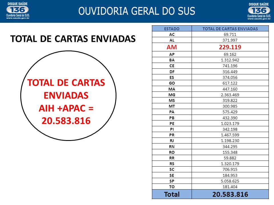 TOTAL DE CARTAS ENVIADAS AIH +APAC = 20.583.816 TOTAL DE CARTAS ENVIADAS ESTADOTOTAL DE CARTAS ENVIADAS AC69.711 AL371.997 AM229.119 AP69.162 BA1.312.
