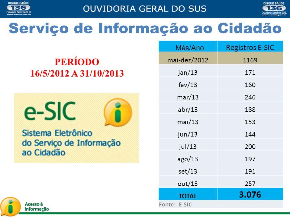 Serviço de Informação ao Cidadão PERÍODO 16/5/2012 A 31/10/2013 Mês/Ano Registros E-SIC mai-dez/20121169 jan/13171 fev/13160 mar/13246 abr/13188 mai/13153 jun/13144 jul/13200 ago/13197 set/13191 out/13257 TOTAL 3.076 Fonte: E-SIC