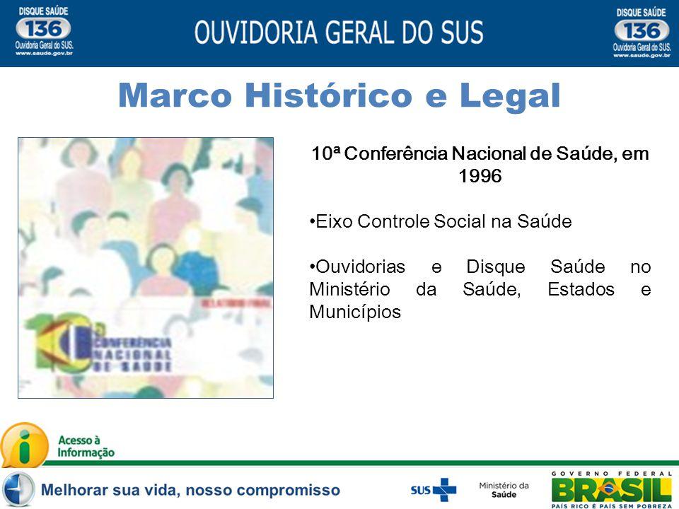 10ª Conferência Nacional de Saúde, em 1996 Eixo Controle Social na Saúde Ouvidorias e Disque Saúde no Ministério da Saúde, Estados e Municípios Marco Histórico e Legal