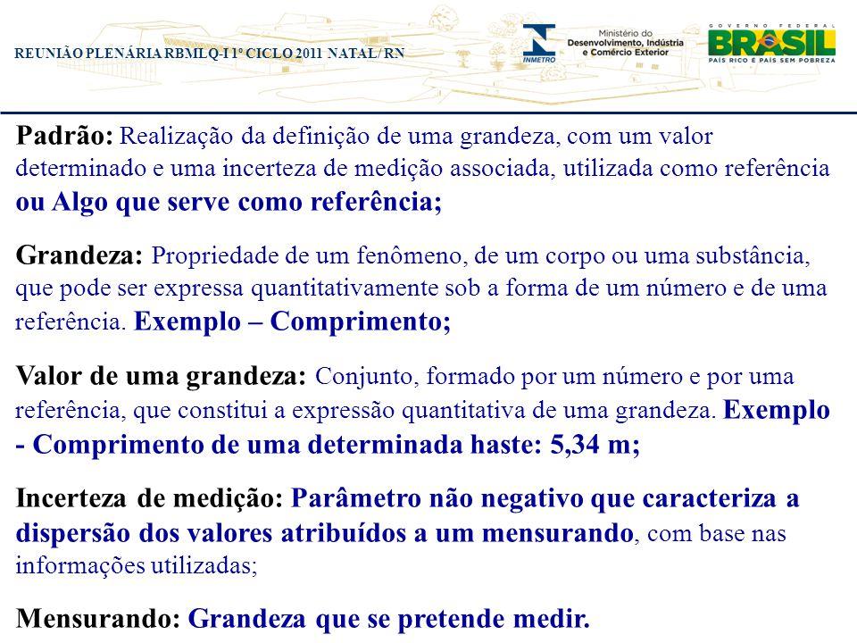 REUNIÃO PLENÁRIA RBMLQ-I 1º CICLO 2011 NATAL/ RN Padrão: Realização da definição de uma grandeza, com um valor determinado e uma incerteza de medição