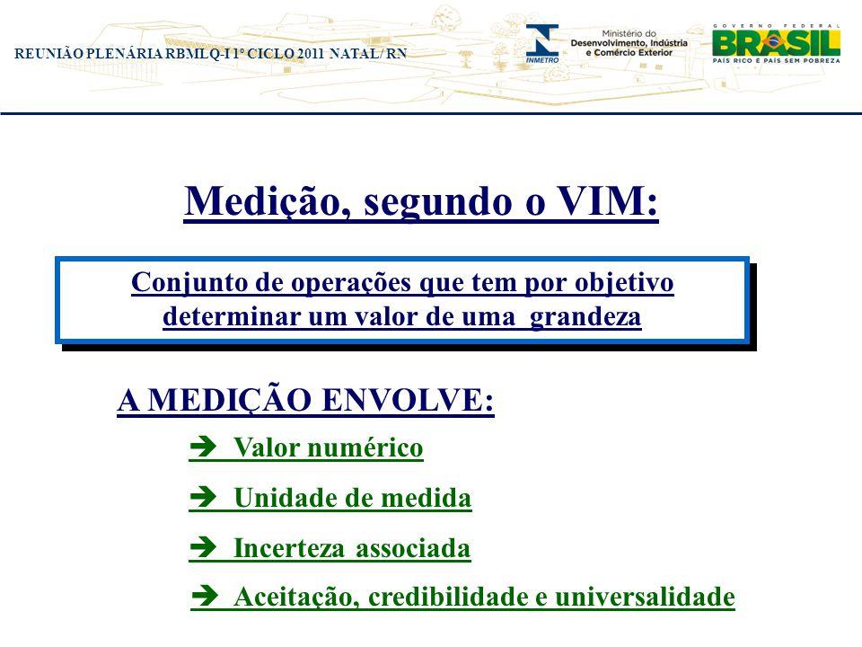 REUNIÃO PLENÁRIA RBMLQ-I 1º CICLO 2011 NATAL/ RN Medição, segundo o VIM: Conjunto de operações que tem por objetivo determinar um valor de uma grandez