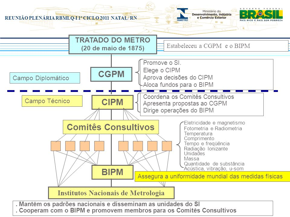 REUNIÃO PLENÁRIA RBMLQ-I 1º CICLO 2011 NATAL/ RN TRATADO DO METRO (20 de maio de 1875) Estabeleceu a CGPM e o BIPM CGPM Promove o SI. Elege o CIPM Apr