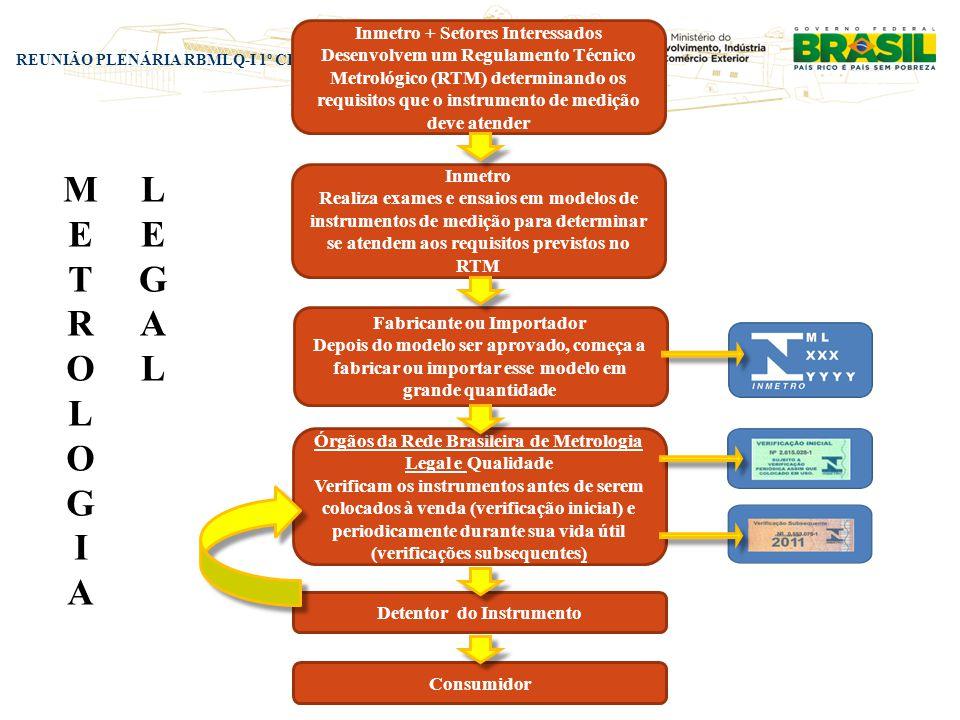 REUNIÃO PLENÁRIA RBMLQ-I 1º CICLO 2011 NATAL/ RN Inmetro + Setores Interessados Desenvolvem um Regulamento Técnico Metrológico (RTM) determinando os r