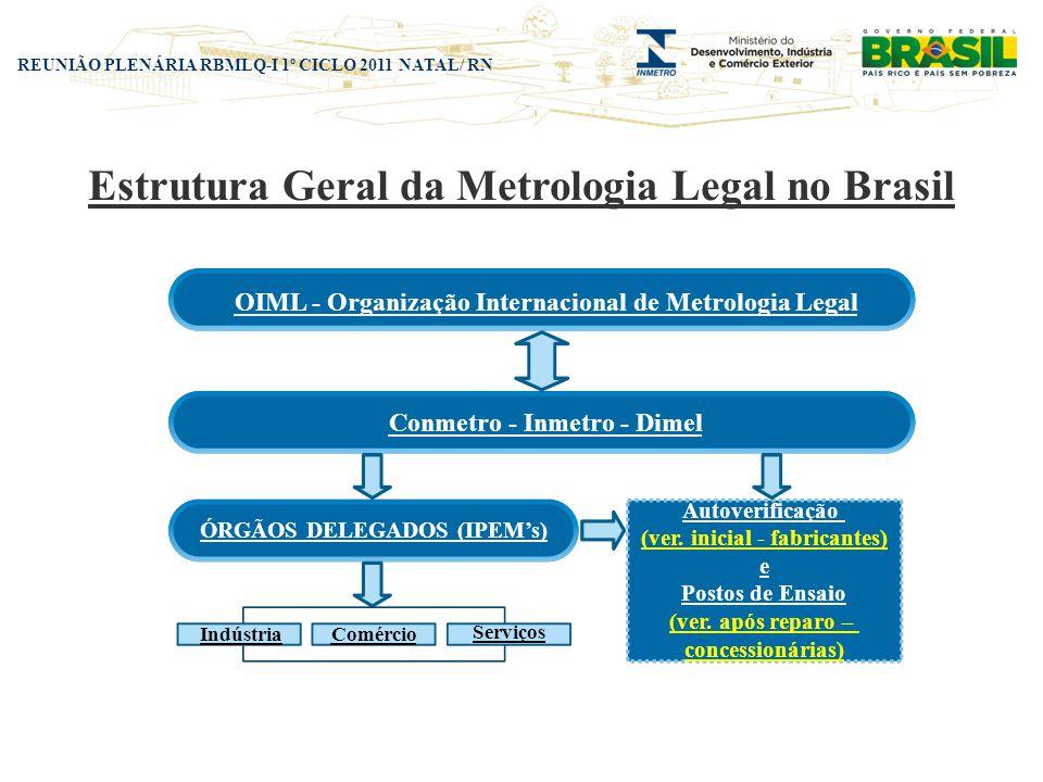REUNIÃO PLENÁRIA RBMLQ-I 1º CICLO 2011 NATAL/ RN Estrutura Geral da Metrologia Legal no Brasil OIML - Organização Internacional de Metrologia Legal Co