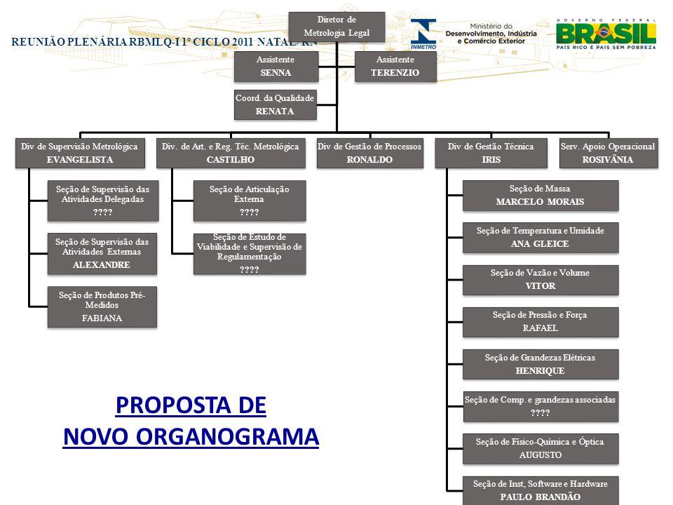 REUNIÃO PLENÁRIA RBMLQ-I 1º CICLO 2011 NATAL/ RN PROPOSTA DE NOVO ORGANOGRAMA