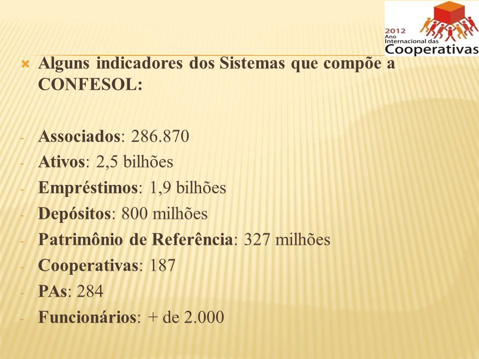 Alguns indicadores dos Sistemas que compõe a CONFESOL: - Associados: 286.870 - Ativos: 2,5 bilhões - Empréstimos: 1,9 bilhões - Depósitos: 800 milhões