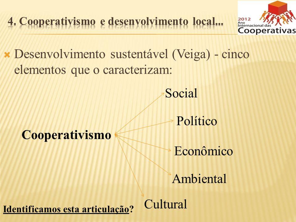 Desenvolvimento sustentável (Veiga) - cinco elementos que o caracterizam: Cooperativismo Econômico Social Político Ambiental Cultural Identificamos es