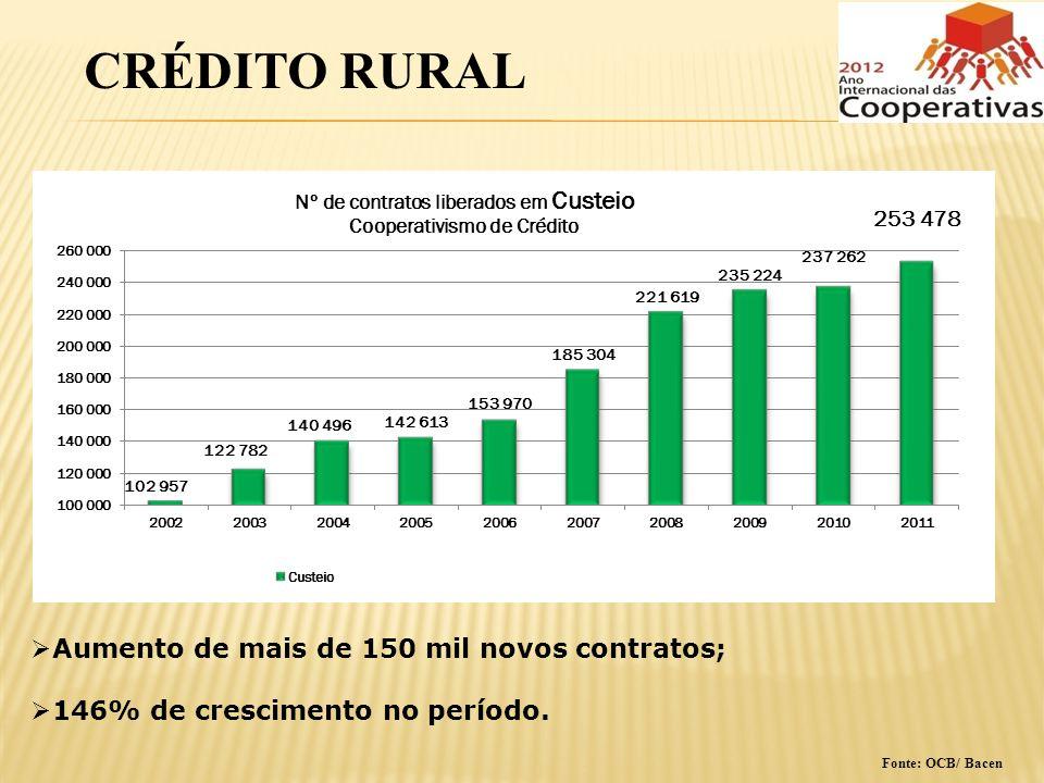 CRÉDITO RURAL Aumento de mais de 150 mil novos contratos; 146% de crescimento no período. Fonte: OCB/ Bacen