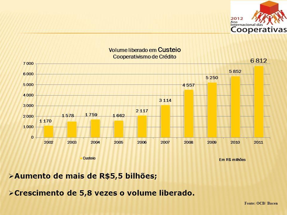 Aumento de mais de R$5,5 bilhões; Crescimento de 5,8 vezes o volume liberado. Fonte: OCB/ Bacen