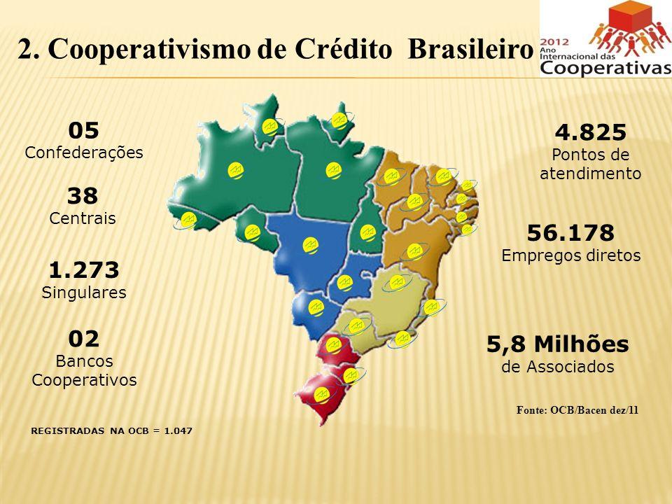 2. Cooperativismo de Crédito Brasileiro 5,8 Milhões de Associados 56.178 Empregos diretos 4.825 Pontos de atendimento 05 Confederações 38 Centrais 1.2