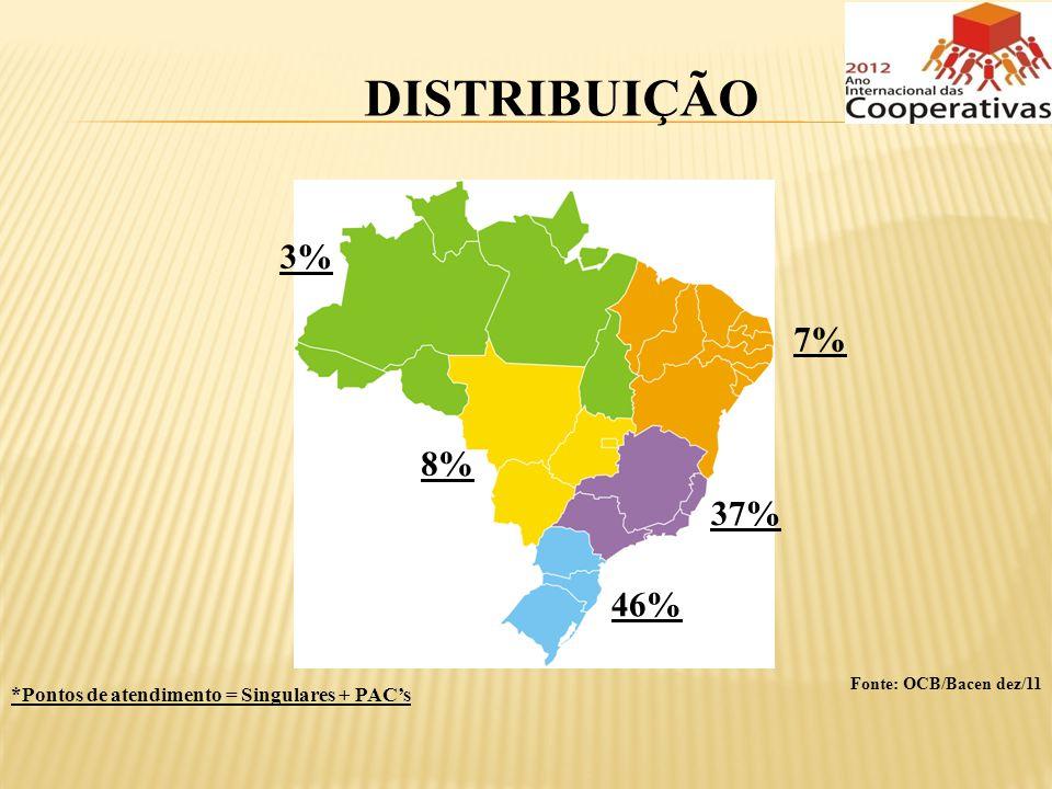 DISTRIBUIÇÃO *Pontos de atendimento = Singulares + PACs Fonte: OCB/Bacen dez/11 3% 7% 8% 37% 46%