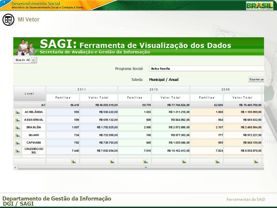 Departamento de Gestão da Informação DGI / SAGI Ferramentas da SAGI MI Vetor