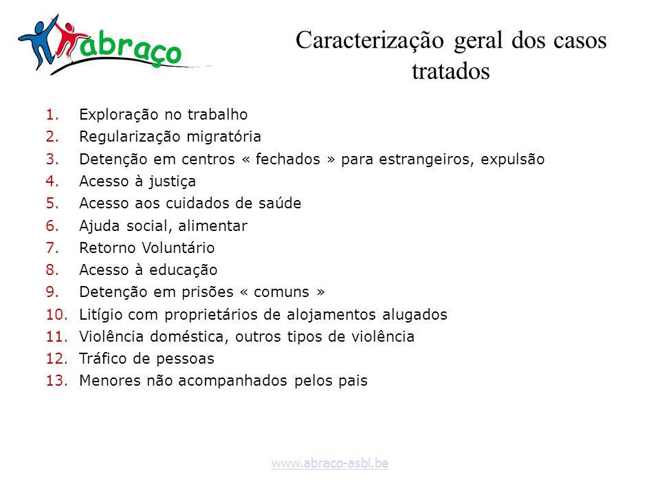 www.abraco-asbl.be Caracterização geral dos casos tratados 1.Exploração no trabalho 2.Regularização migratória 3.Detenção em centros « fechados » para