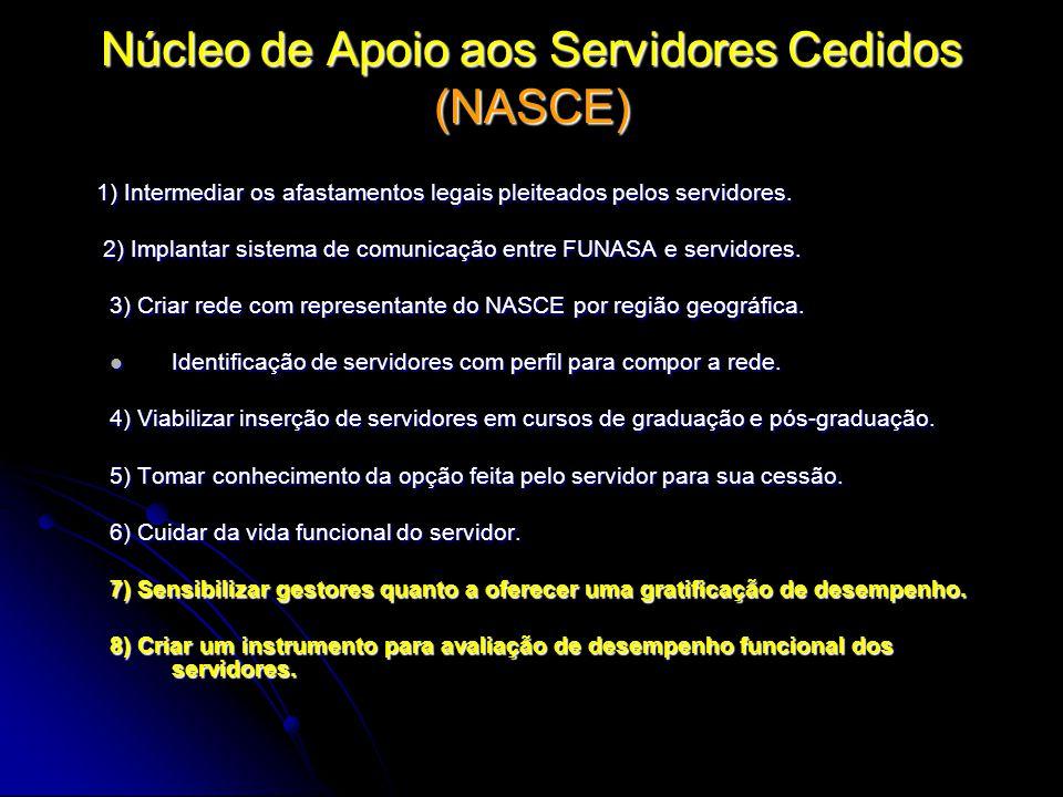 Núcleo de Apoio aos Servidores Cedidos (NASCE) 1) Intermediar os afastamentos legais pleiteados pelos servidores. 1) Intermediar os afastamentos legai