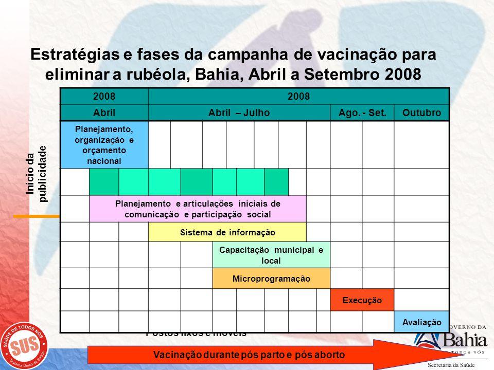 5 Estratégias e fases da campanha de vacinação para eliminar a rubéola, Bahia, Abril a Setembro 2008 6 1 243 Postos fixos e móveis Casa a casa Comunicação e Mobilização Início da publicidade Monitoramento rápido de coberturas Vacinação durante pós parto e pós aborto 2008 AbrilAbril – JulhoAgo.