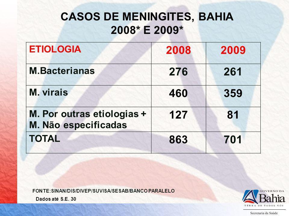 CASOS DE MENINGITES, BAHIA 2008* E 2009* ETIOLOGIA 20082009 M.Bacterianas 276261 M. virais 460359 M. Por outras etiologias + M. Não especificadas 1278