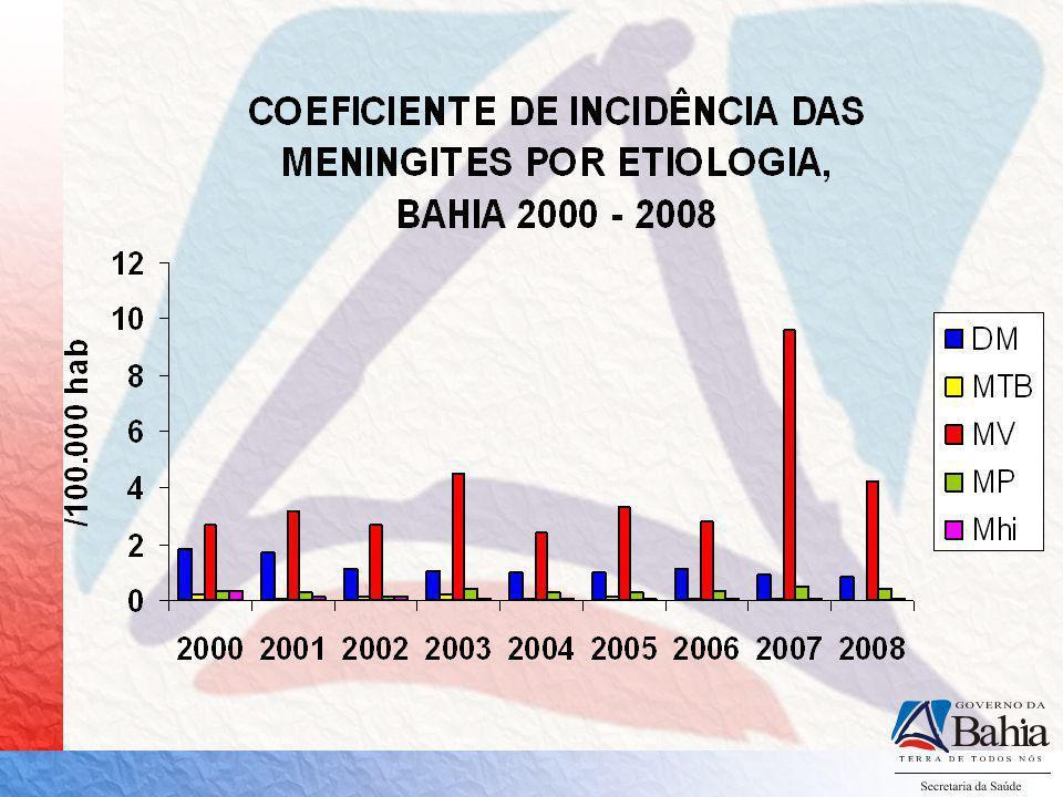 TAXA DE LETALIDADE DAS MENINGITES BACTERIANAS E VIRAIS,BAHIA 2005 – 2008 Fonte: SINAN-W/SINANNET/DIVEP/SESAB/Banco Paralelo