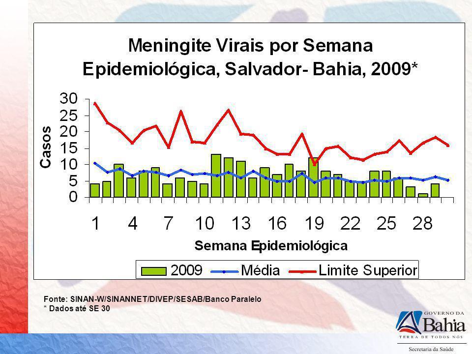 DOENÇA MENINGOCÓCICA BAHIA, 2008* - 2009* 2008 74 CASOS 19 ÓBITOS 35 SOROGRUPO C (81,3%) 08 SOROGRUPO B (18,6%) 2009 106 CASOS 28 ÓBITOS 62 SOROGRUPO C (95,3%) 03 SOROGRUPO B (4,6%) Fonte: SINAN NET / DIVEP / SESAB *Dados parciais até SE 30
