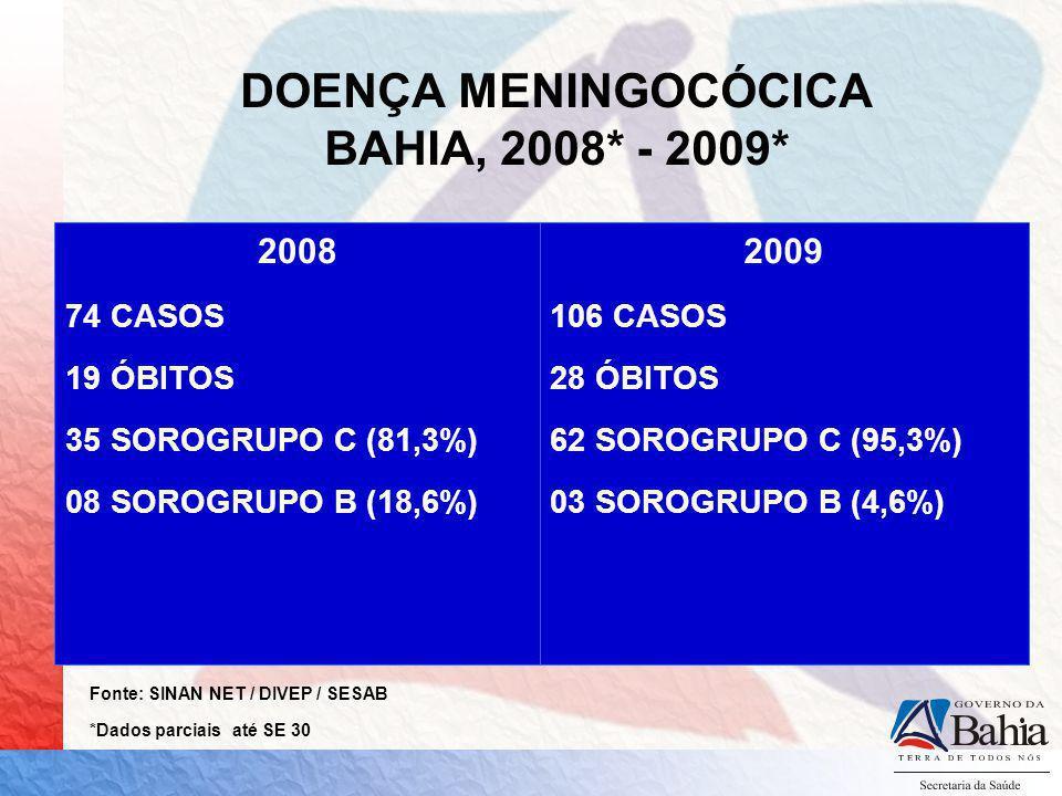 DOENÇA MENINGOCÓCICA BAHIA, 2008* - 2009* 2008 74 CASOS 19 ÓBITOS 35 SOROGRUPO C (81,3%) 08 SOROGRUPO B (18,6%) 2009 106 CASOS 28 ÓBITOS 62 SOROGRUPO