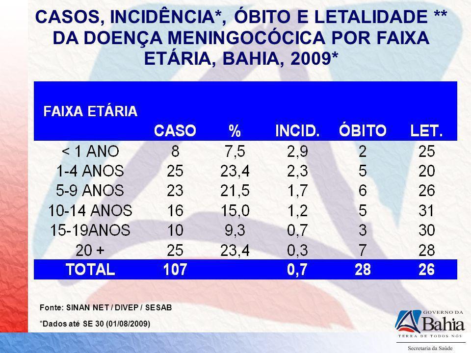 COEFICIENTE DE INCIDÊNCIA E TAXA DE LETALIDADE DA DOENÇA MENINGOCÓCICA BAHIA, 2000 - 2008 Nº CASOS LET % Fonte: SINAN-W/SINAN NET/SESAB/ BANCO PARALELO