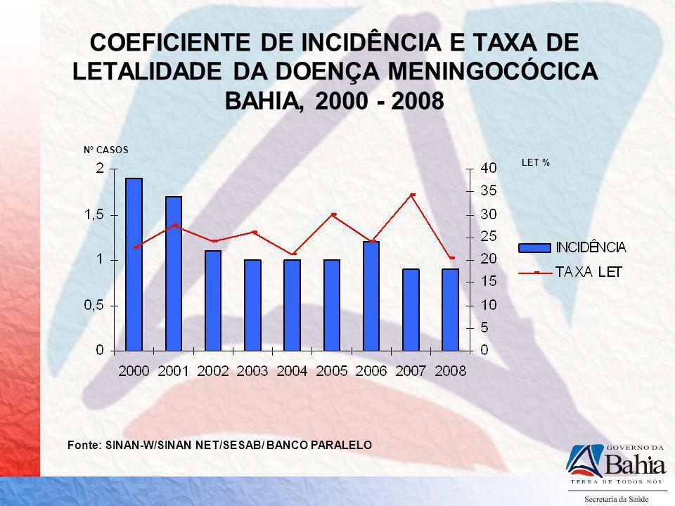 COEFICIENTE DE INCIDÊNCIA E TAXA DE LETALIDADE DA DOENÇA MENINGOCÓCICA BAHIA, 2000 - 2008 Nº CASOS LET % Fonte: SINAN-W/SINAN NET/SESAB/ BANCO PARALEL