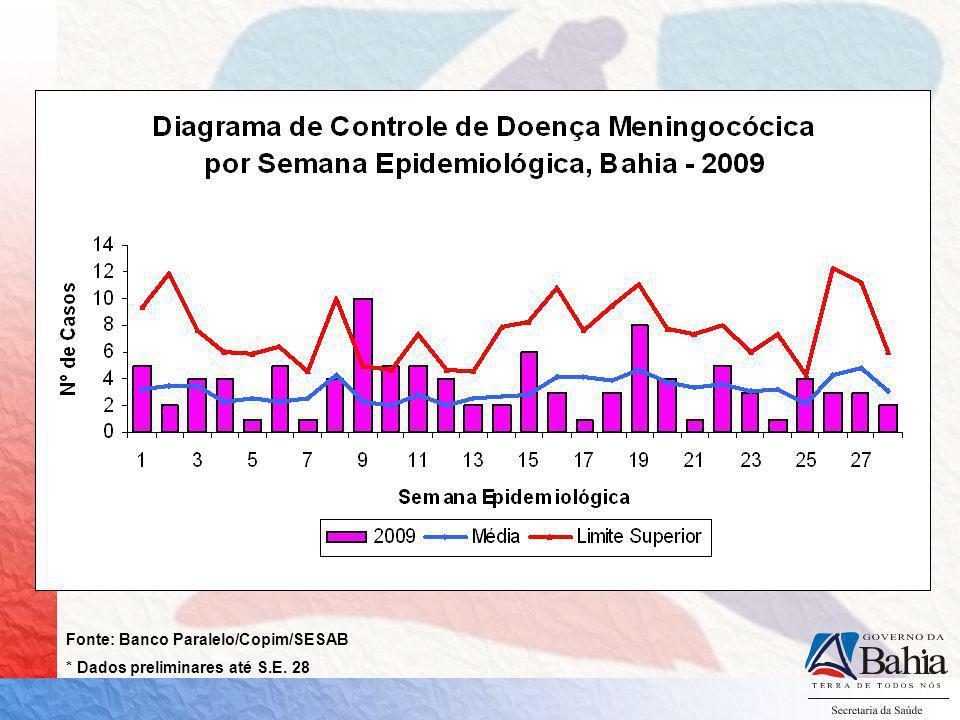 Fonte: Banco Paralelo/Copim/SESAB * Dados preliminares até S.E. 28