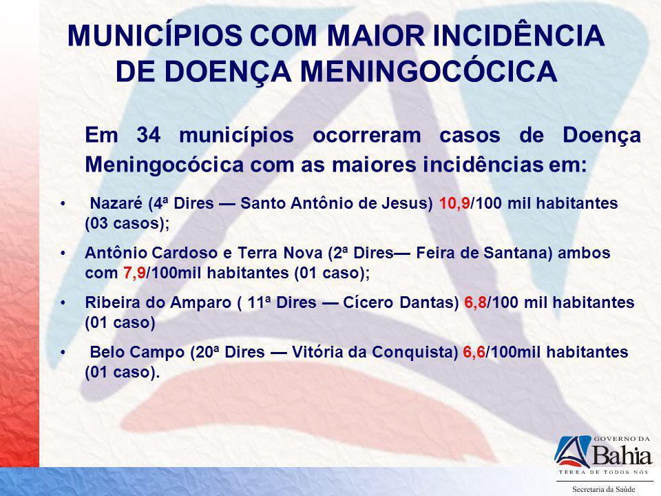 Em 2008 20,4% dos casos de Doença Meningocócica da Bahia, ocorreram em Salvador.