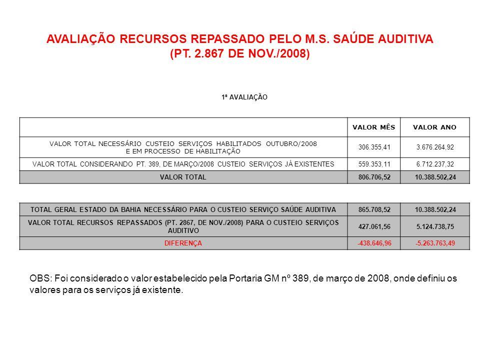 AVALIAÇÃO RECURSOS REPASSADO PELO M.S. SAÚDE AUDITIVA (PT. 2.867 DE NOV./2008) 1ª AVALIAÇÃO VALOR MÊSVALOR ANO VALOR TOTAL NECESSÁRIO CUSTEIO SERVIÇOS
