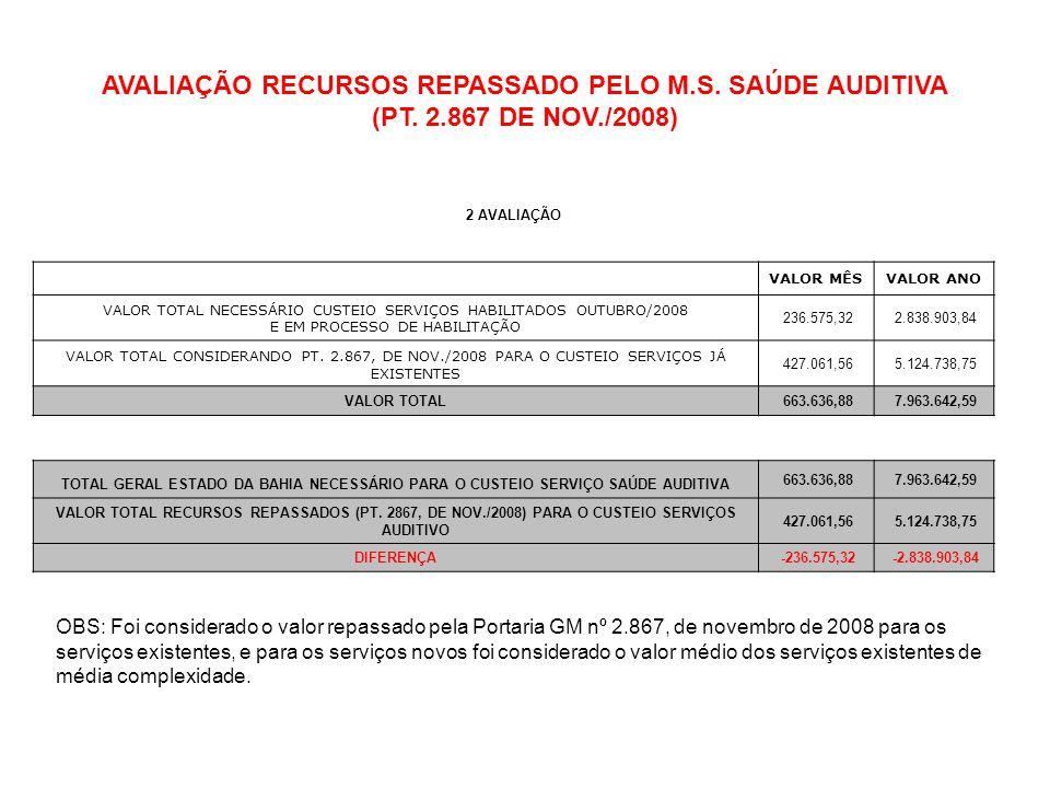 AVALIAÇÃO RECURSOS REPASSADO PELO M.S. SAÚDE AUDITIVA (PT. 2.867 DE NOV./2008) 2 AVALIAÇÃO VALOR MÊSVALOR ANO VALOR TOTAL NECESSÁRIO CUSTEIO SERVIÇOS